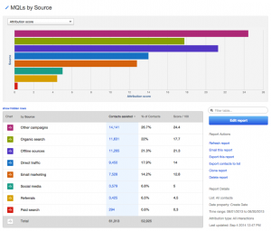 Hubspot Lead Source Report