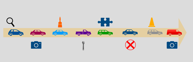 Dealership workflow diagram for reconditioning